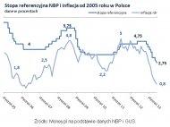 Stopa referencyjna NBP i inflacja od2005 roku w Polsce